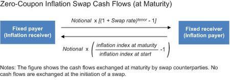 Zero-Coupon-Inflation-Swap-Cash-Flows