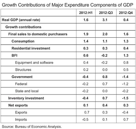 Table1_real-gdp