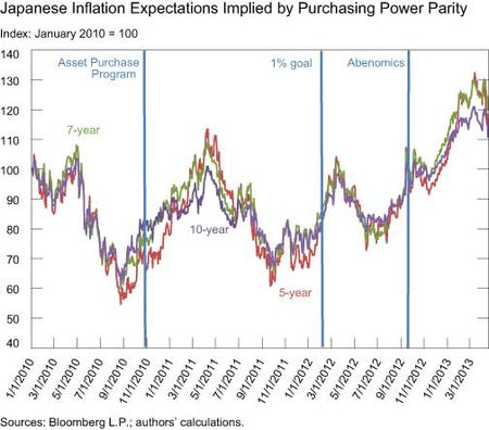 Japanese-Inflation-Expectations-Implied-by-PPP