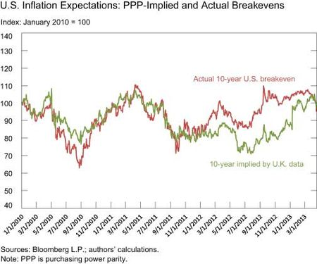US-Inflation-Expectations