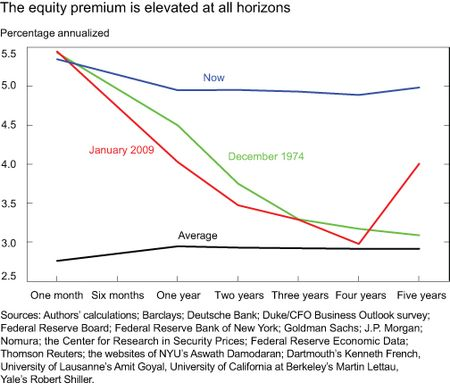Chart2_equity-prem-elevated