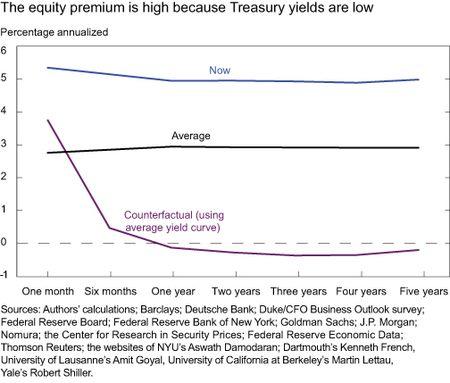 Chart3_equity-premium-high