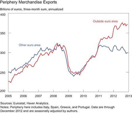 Periphery-Merchandise-Exports
