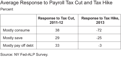Zafar_Average-Response-to-the-Payroll-Tax-Cut-and-Tax-Hike