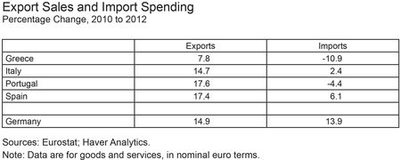 Export-Sales-and-Import-Spending