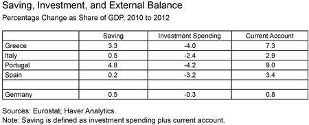Saving,-Investment-and-External-Balance