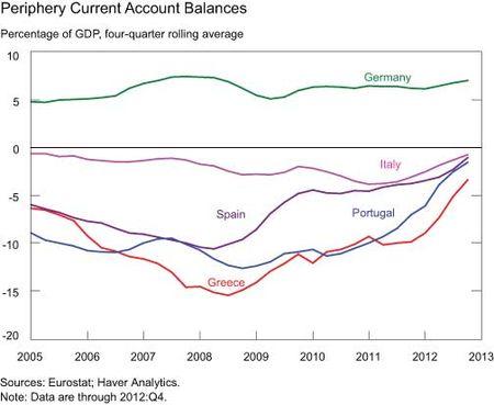 Periphery-Current-Account-Balances