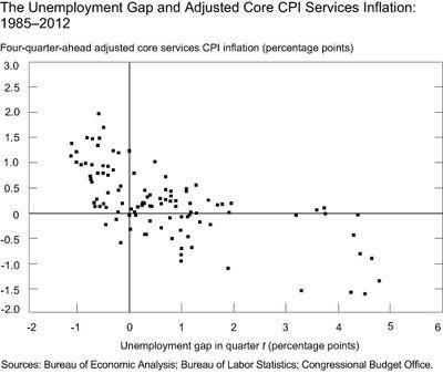 Chart-3_The-Unemployment-Gap