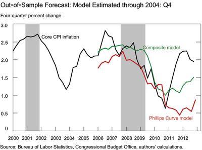 Chart5_PhillipsCurveModel