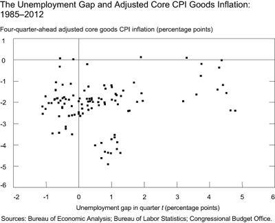 Chart-4_The-Unemployment-Gap