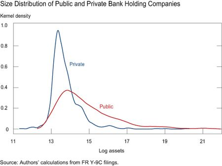 Ch-2_Distribution-of-Size-of-Public-and-Private-Banks