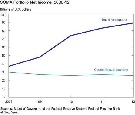 SOMA-Portfolio-Net-Income-2008-12