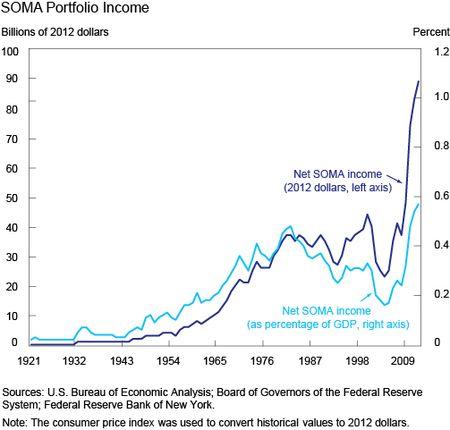 Ch1_SOMA-Portfolio-Income