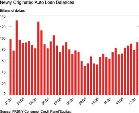 Ch1_Newly-Originated-Auto-Loan-Balances