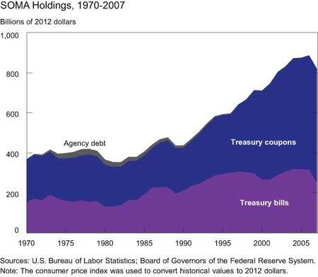 SOMA-Holdings-1970-2007