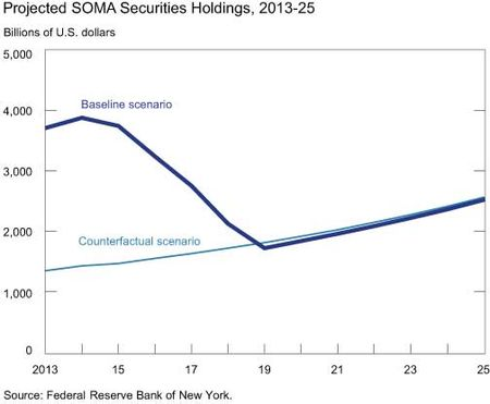 Projected-SOMA-Securities-Holdings-2013---2025