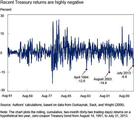 Ch1_recent-treasury
