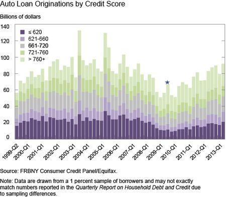 Ch2_Auto-Loan-Originations-by-Riskscore