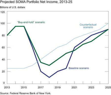 SOMA-Portfolio-Net-Income-2013-2025