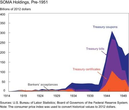 SOMA-Holdings-Pre-1951
