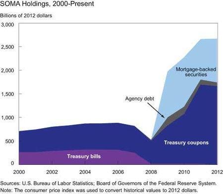 SOMA-Holdings-2000-Present