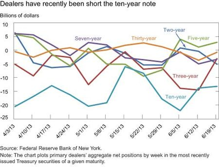 Dealers-have-recently-been-short-the-10-year-note