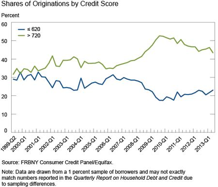 Ch3_Shares-of-Originations-by-Creditscore