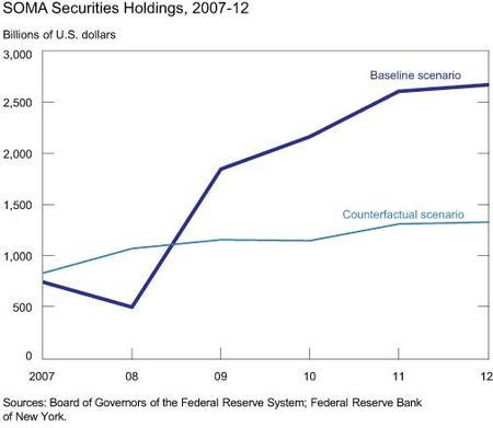 SOMA-Securities-Holdings--2007-12