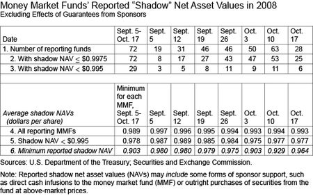 Table_28_MMF-Reported-Shadow