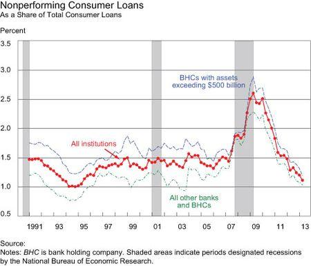 Nonperforming-Consumer-Loans