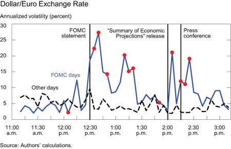 Dollar-Euro-Exchange-Rate