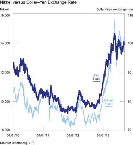 Nikkei-versus-Dollar-Yen-Exchange-Rate