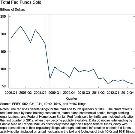 Ch1_total-federal-funds-sold