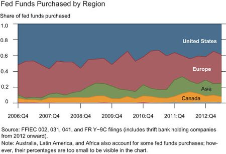 Fed-Funds-Purchased-By-Region