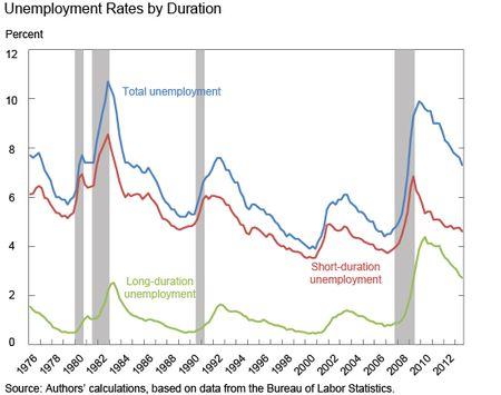 Ch1_unemployment-rate