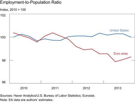 Employment-to-Population-Ratio