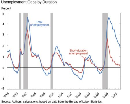Ch2_unemployment-gaps