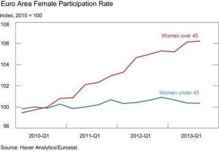 Euro-Area-Female-Participation-Rate