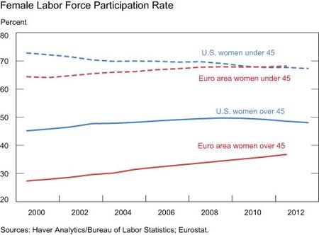 Female-Labor-Force-Participation-Rate