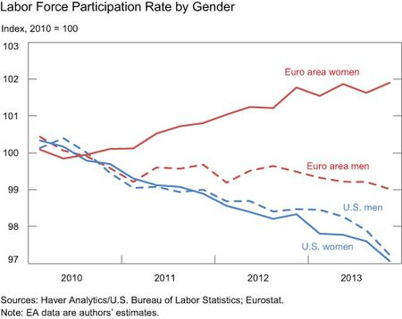 Labor-Force-Participation-Rate-by-Gender
