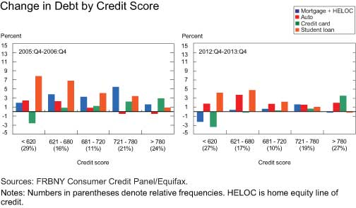 Change-in-Debt-by-Credit-Score