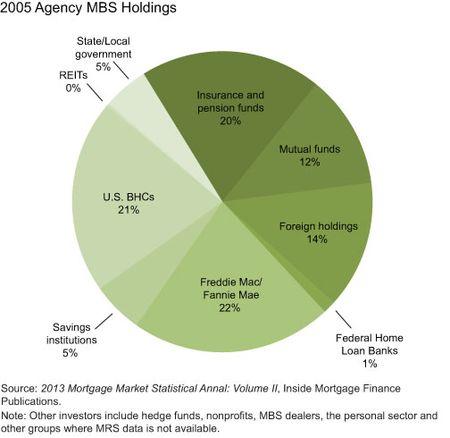 2005-Agency-MBS-Holdings
