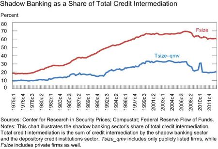 Shadow-Banking-as-a-Share-of-Total-Credit-Intermediation