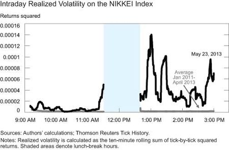 Intraday-realized-volatility-on-the-NIKKEI-index