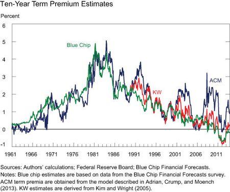 10-Year-Term-Premium-Estimates
