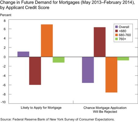 Change in Future Demand for Mortgages, by Credit Score of Applicants