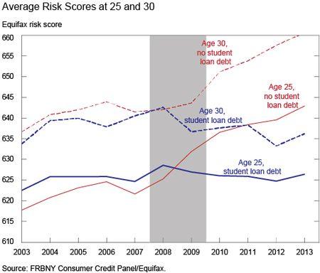 Chart3_Average-risk-scores