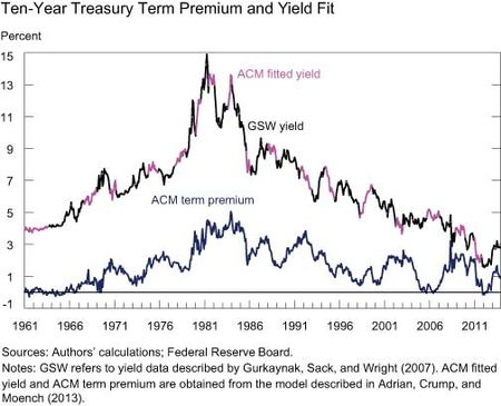 10-year-Yield-Fit