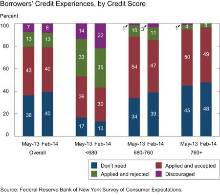 Borrowers' Credit Experiences, by Credit Score