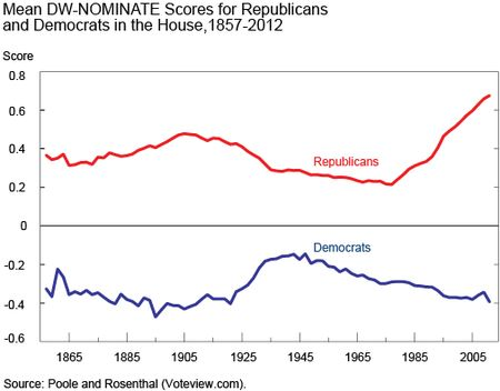 Chart 1 shows mean DW-NOMINATE scores in the House, 1857-2012